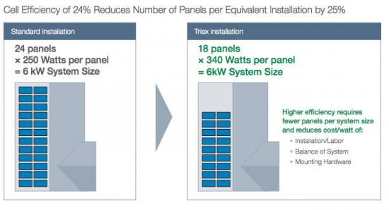 Solar cell efficiency chart by SolarCity