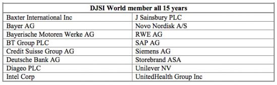 DJSI World members for 15 years