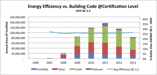 This Deep Dive Into 10 Years Of Leed Unearths Surprises