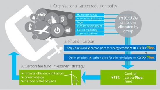 microsoft offers 5 step carbon fee playbook greenbiz