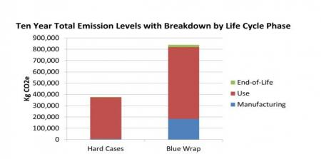 Emissions from hospital sterilization blue wrap vs. hard cases