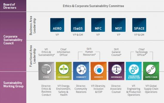 Why smart governance is the secret to sustainability success