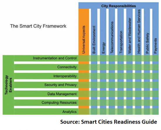 Image courtesy of Smart Cities Reference Guide.