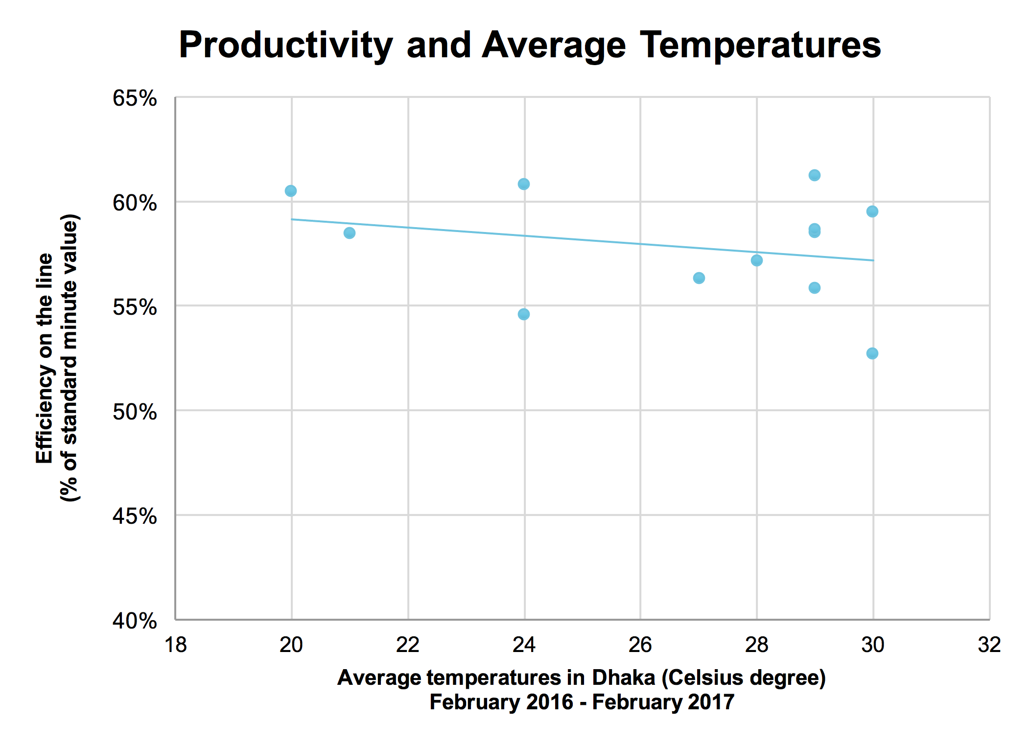 Productivity and Average Temperature