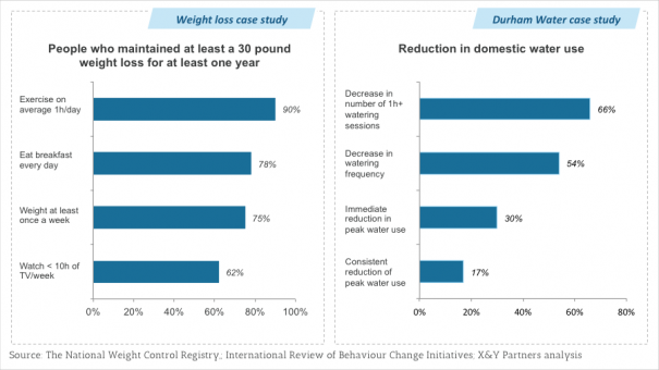 Exhibit 2 – Two examples of leveraging routine - weight loss programs and Durham Water's social experiment