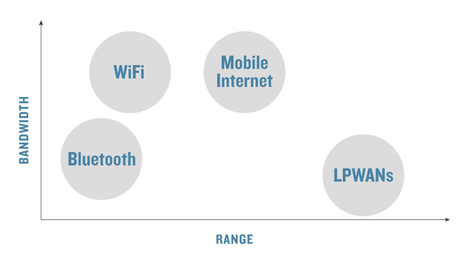LPWAN advantages