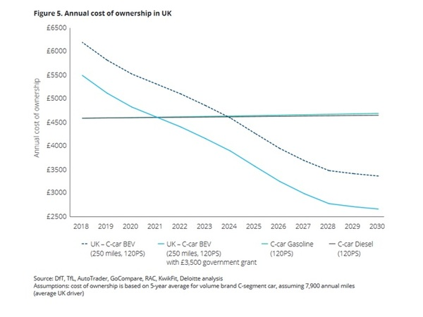 Tipping point': Electric vehicle ownership costs to undercut gas and