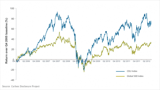 Exhibit 2 – Stock market returns of the CDLI and Global 500 indexes (2005-2012)