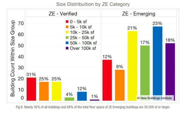 , 5 key trends behind zero energy buildings