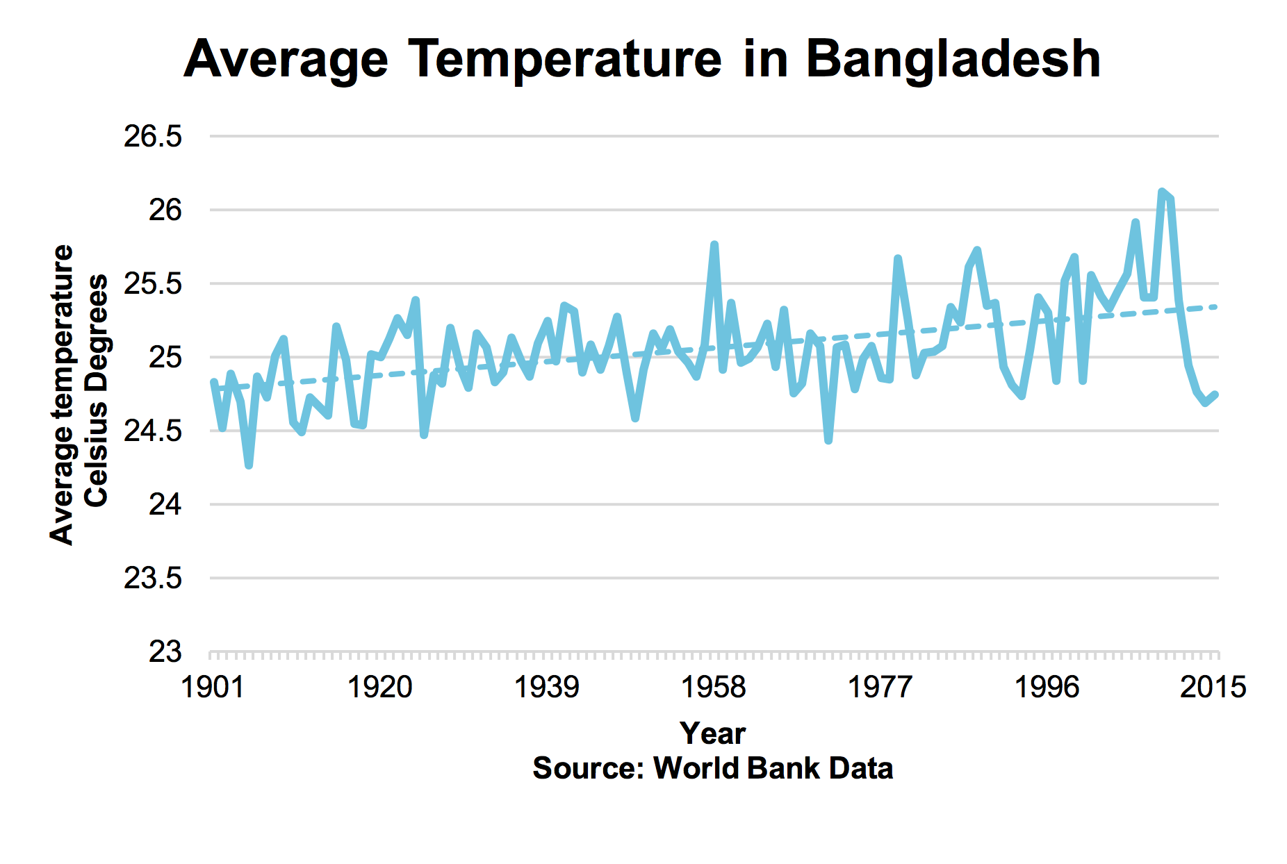 Average Temperature in Bangladesh