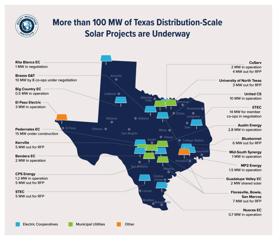 Why distributed solar is winning in Texas | GreenBiz