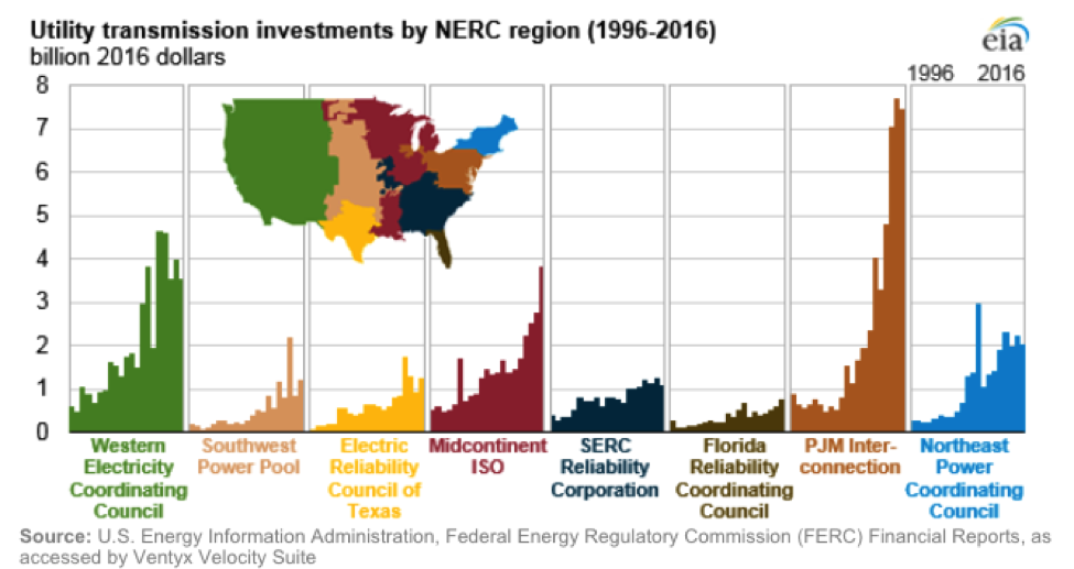Indeed Despite Reduced Energy Generation Costs The Average U S Retail Rate Has Increased From 9 1 Kwh In 2007 To 10 3 2016