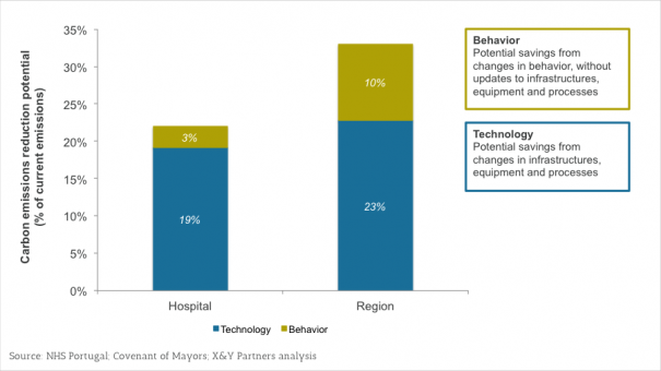 Exhibit 1 – Behavior and technology based carbon emissions savings potential for an illustrative hospital and region