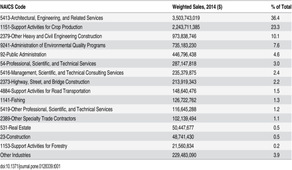 Top 15 industries within the restoration economy by estimated sales, 2014.
