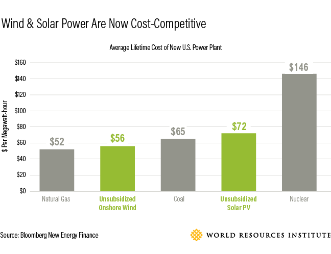 corporate trends in alternative energy Business sustainability trends continue to shift as new  largest corporate purchaser of renewable energy  take advantage of alternative energy.
