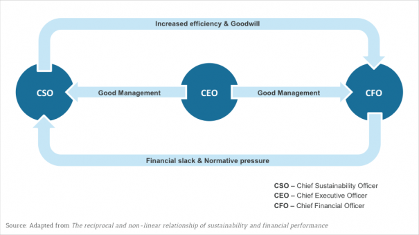 Exhibit 3 – Suggested virtuous cycle of good management, sustainable practices and increased financial performance