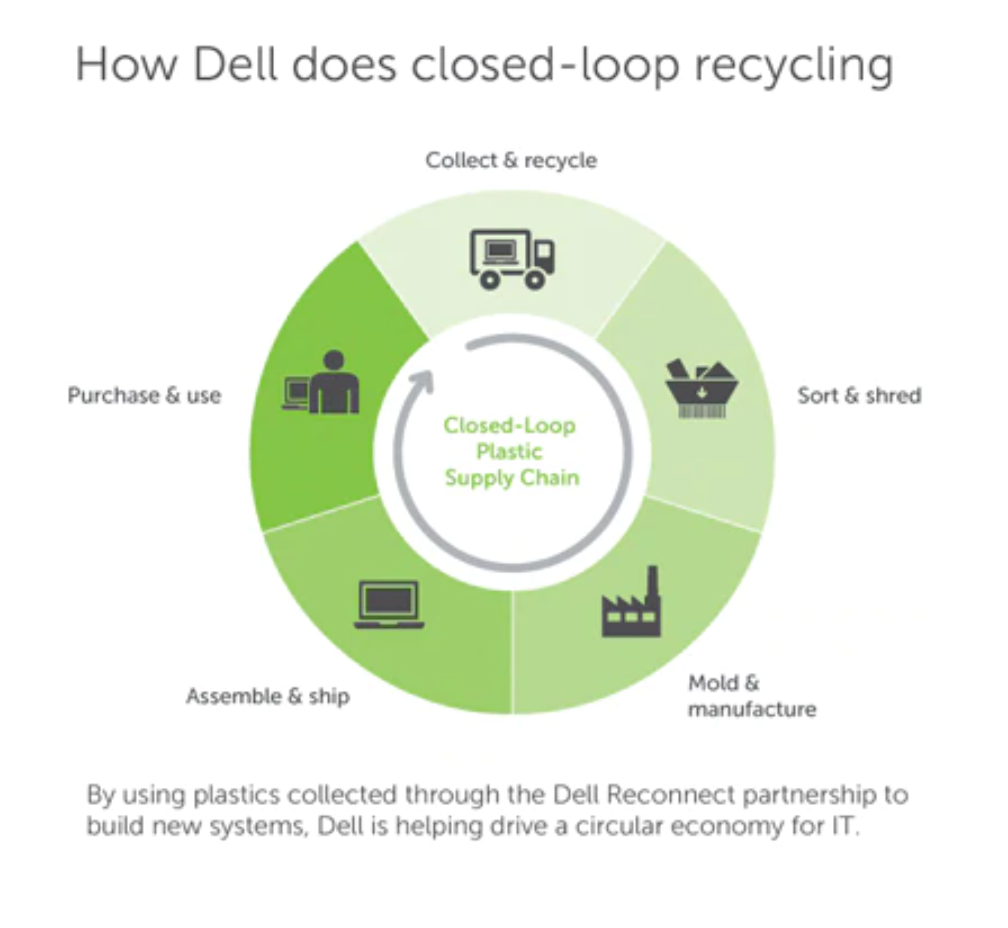 A Dell diagram of its closed-loop recycling approach.