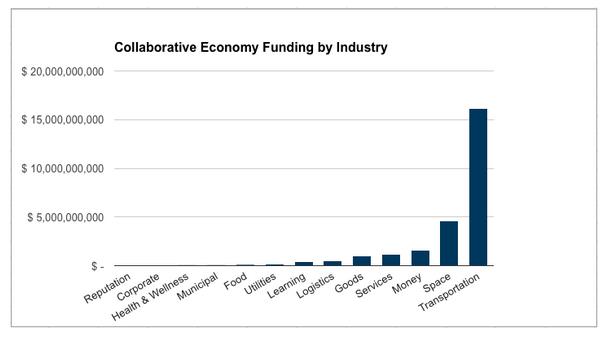 10 reasons why investors love shared transportation | GreenBiz