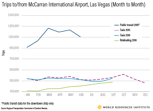 The advent of ride-hailing has corresponded with a decline in taxi ridership in Las Vegas, as measured by trips to and from the airport.