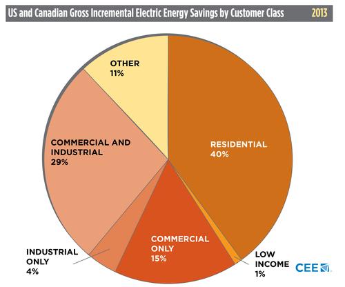 CEE 2013 electric savings chart