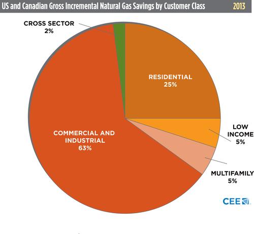 CEE 2013 natural gas savings chart