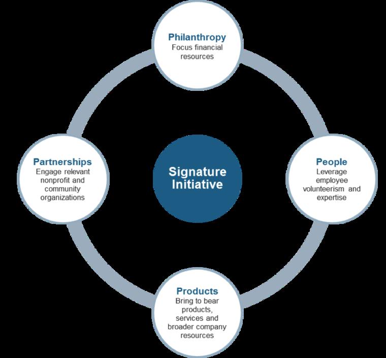 CSR signature strategy