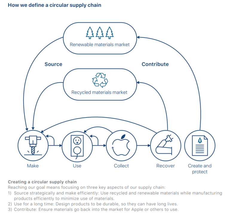 How Apple sees a circular supply chain, from the Apple 2019 Environmental Responsibility Report
