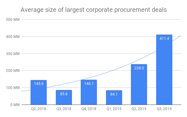 Average size of corporate procurement graph