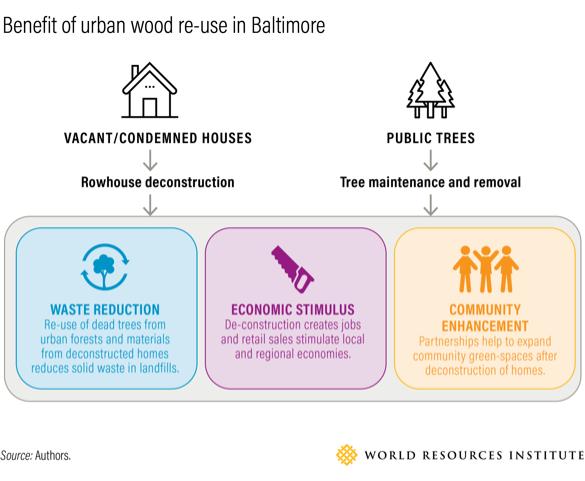 benefit-urban-wood-re-use-baltimore