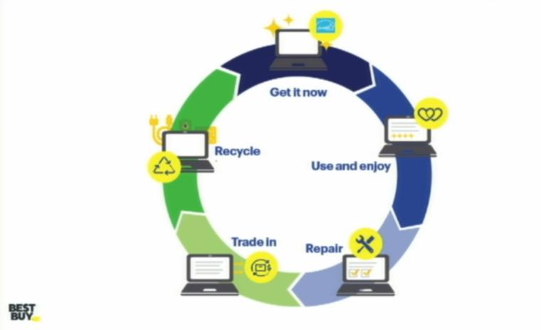 Best Buy diagram of circularity