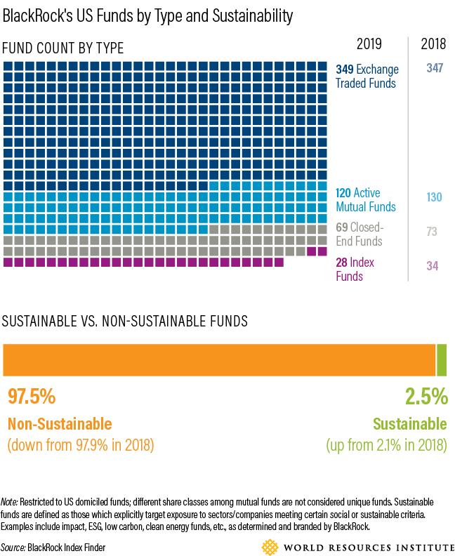 Graphs of BlackRock sustainability funds