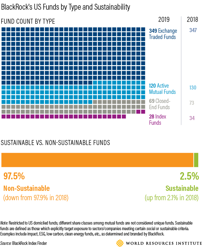 Graphs of BlackRock sustainability funds