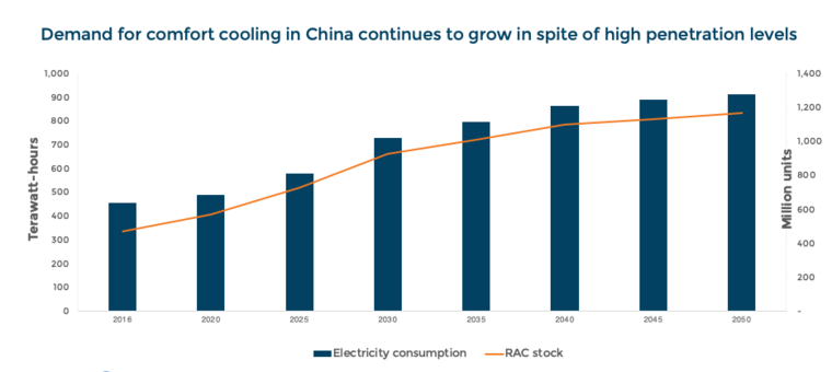 Room air conditioner stock and associated electricity consumption in China by 2050 graph