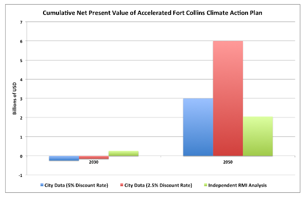 Cumulative net present value of accelerated Fort Collins climate action plan