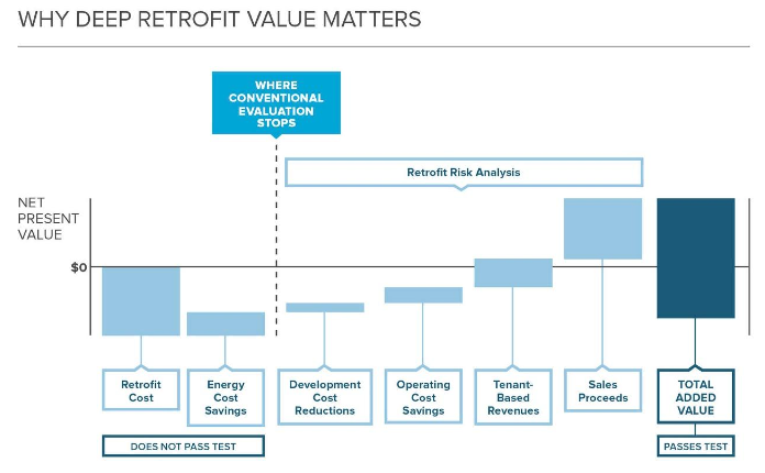 Retrofit values