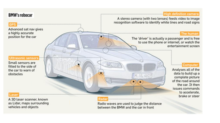 BMW self-driving car