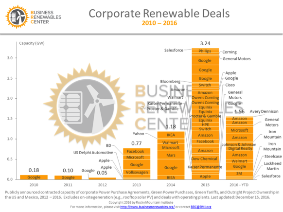 corporate renewable deals
