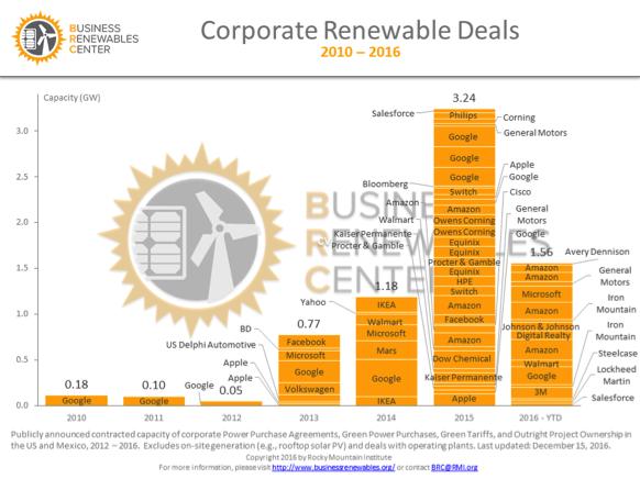 corporate renewable deals