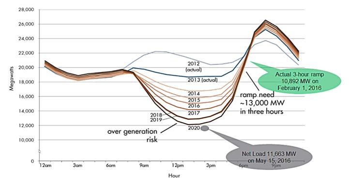 "California's ""duck curve."""