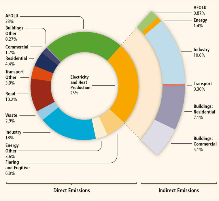 IPCC infographic on carbon emissions