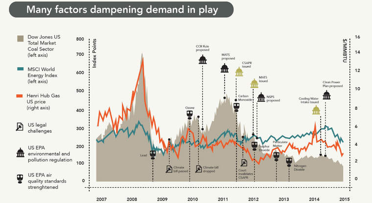 Infographic showing factors dampening demand for coal