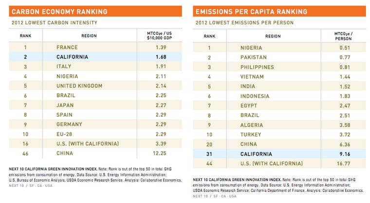 California carbon emissions economy