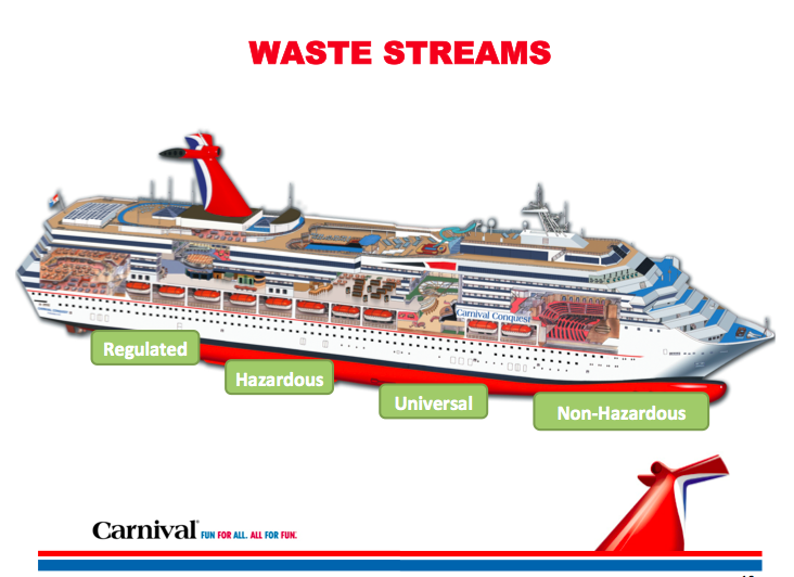 Trash 2.0? Nike, Carnival cruises and wading through waste ...