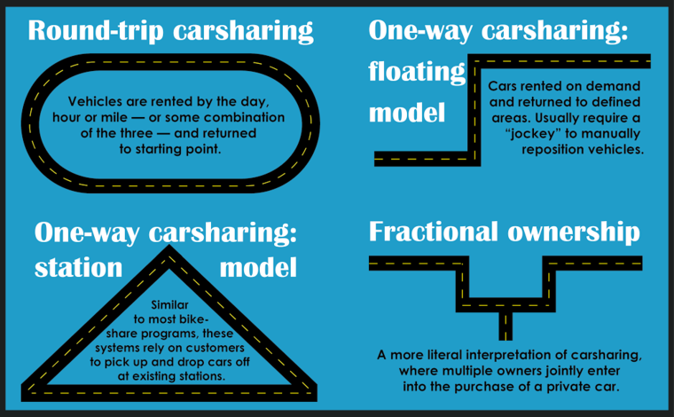 carsharing business models