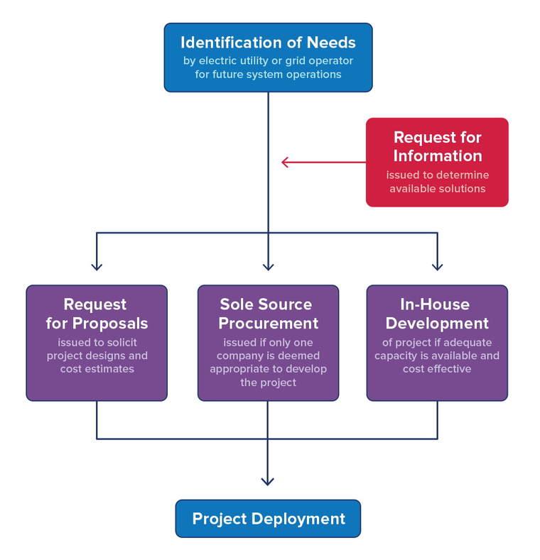 Utilities juggle approaches to power procurement | GreenBiz