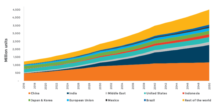 Global room air conditioner stock by region 2016–2050 graph