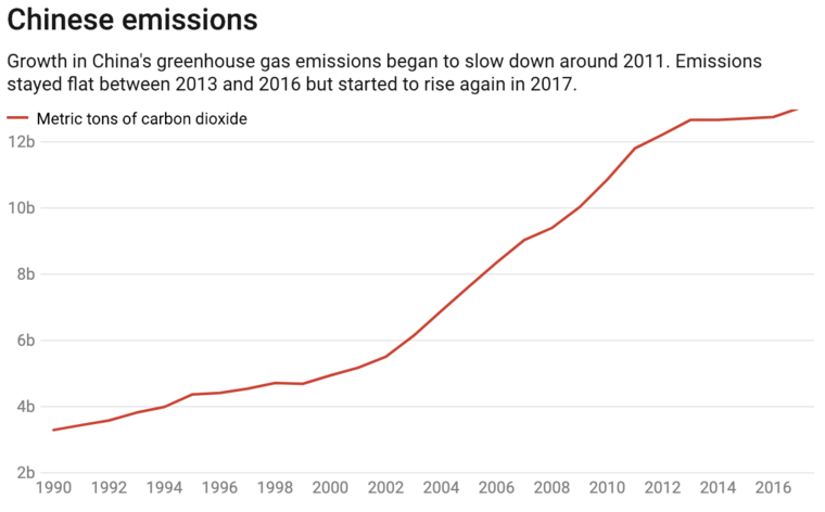 Chinese emissions graph