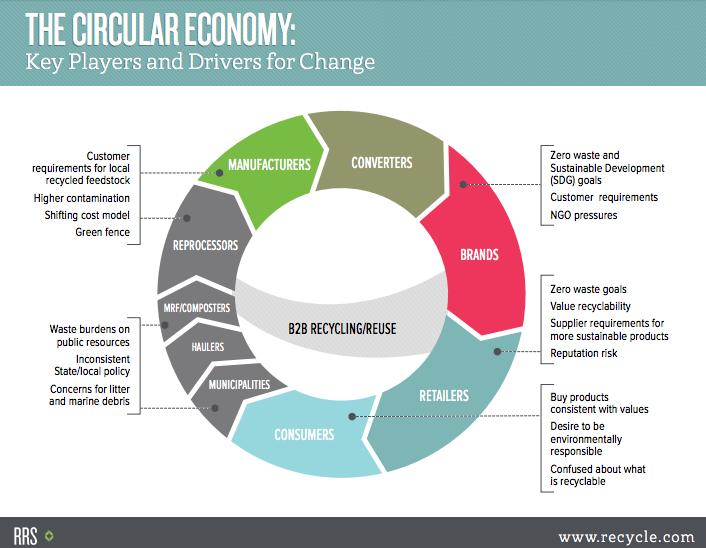 Circular economy diagram