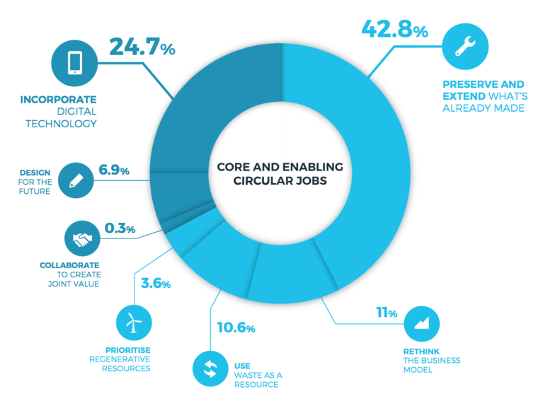 Breakdown of circular jobs (according to 7 key elements) 2015.