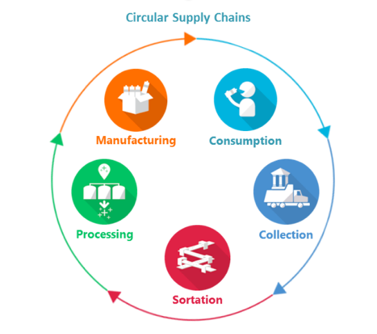 Circular supply chains